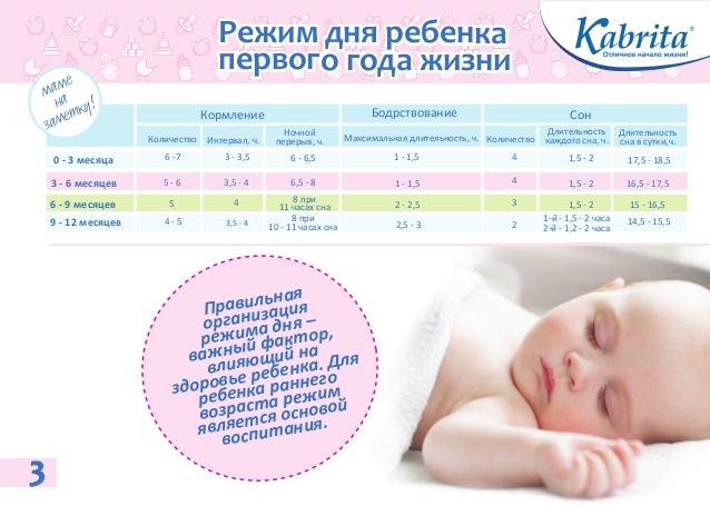 Кормление детей с первых дней жизни в домашних условиях
