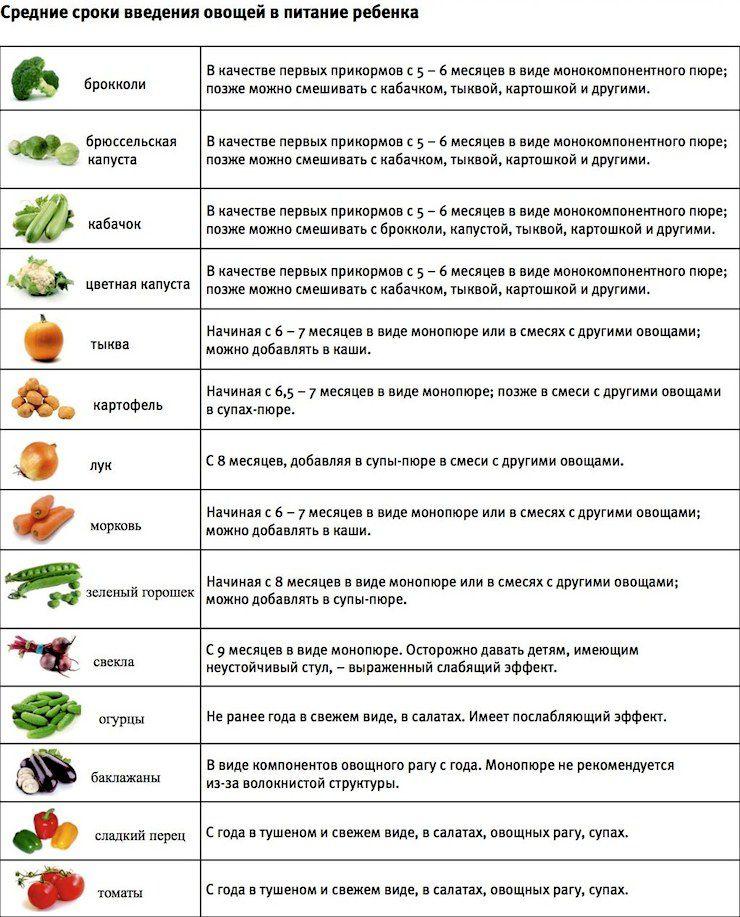 Как вводить прикорм овощи схема