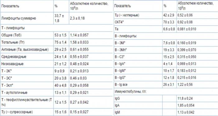 Анализ крови на cmv расшифровка Справка о кодировании от алкоголизма 1-я улица Энтузиастов