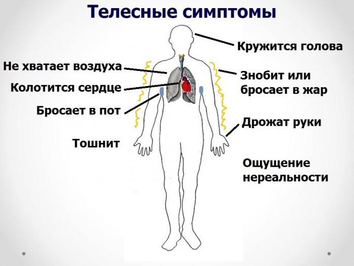 Всд и грудной остеохондроз форум