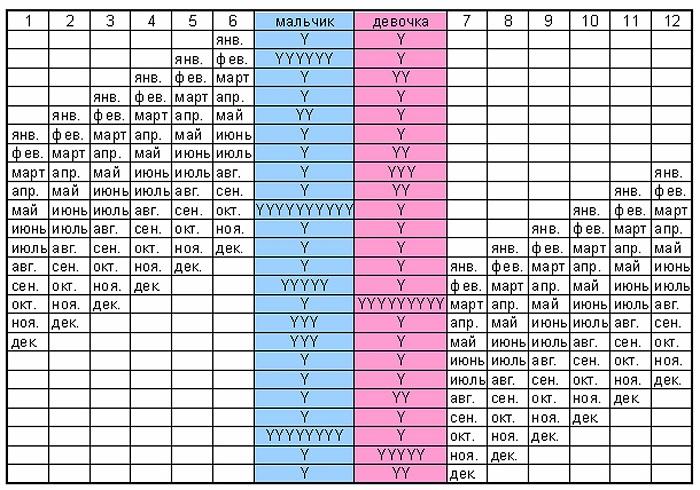 Календарь китайский пол ребенка