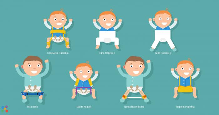 Ортопедические приспособления для консервативного лечения дисплазии тазобедренных суставов у детей.