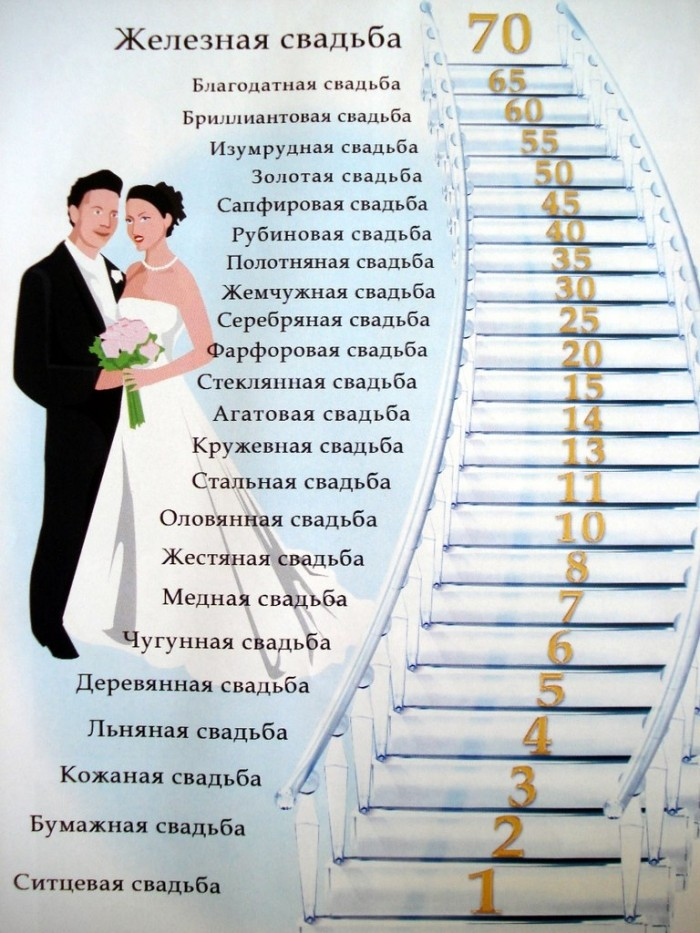 Годовщины свадьбы названия свадеб
