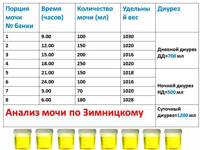 Анализ мочи по нечипоренко у детей как собирать Медотвод от прививок Южная улица (город Троицк)
