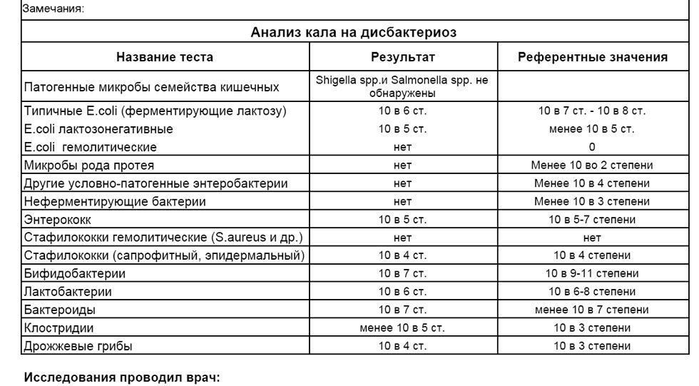 Результаты анальза кала