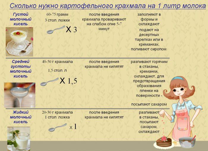 Молочный кисель: рецепт на 1 литр