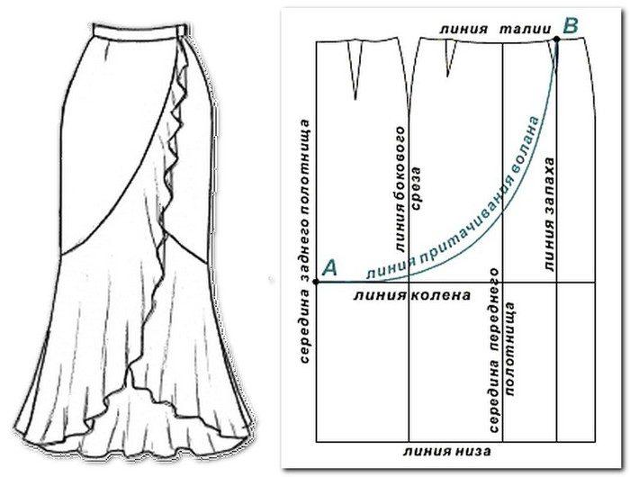 Фасоны и выкройки к юбкам