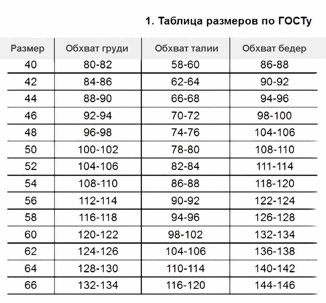 Как узнать размеры платьев таблица