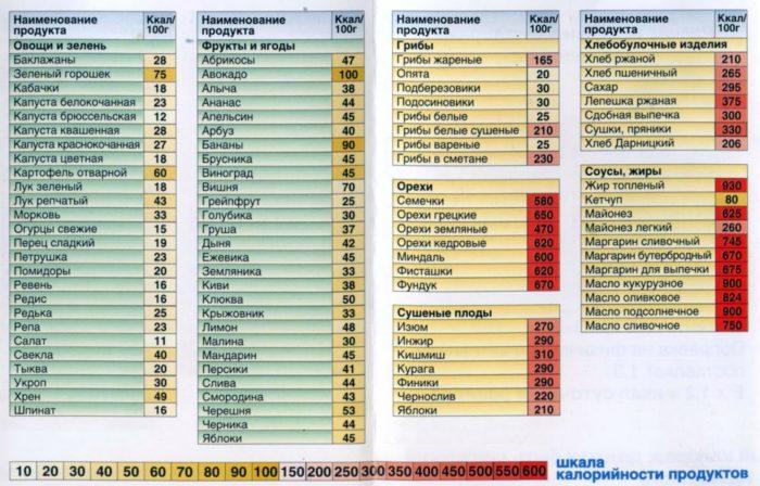 таблица в калориях продукты