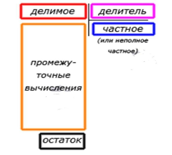 схема и назнвания составных элементв действия деления чисел столбиком