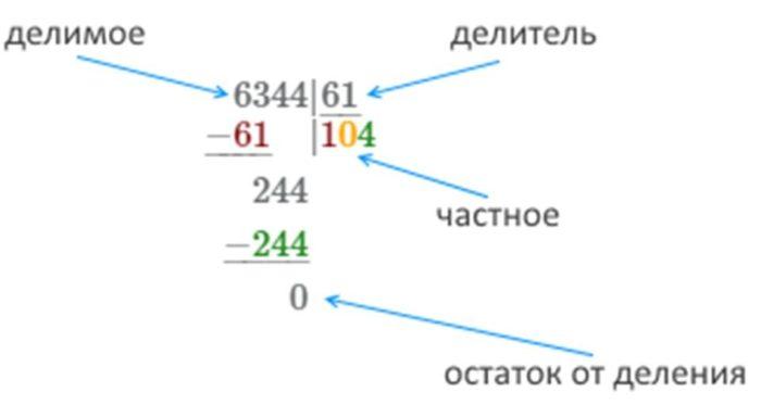 пример деления столбиком четырёхзначного числа на двузначное