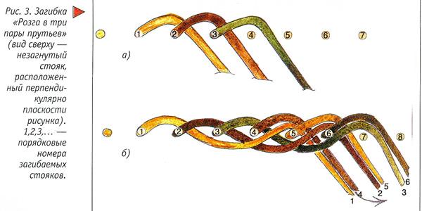 Схема плетения розга из трех прутьев
